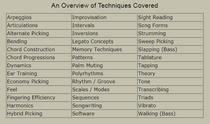 Techniques covered